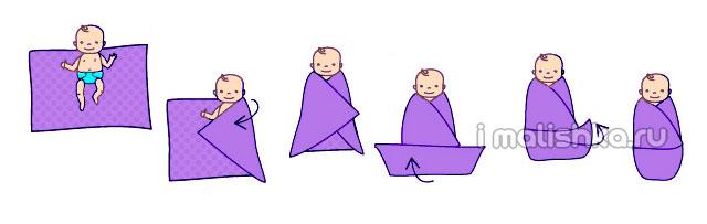 Техника пеленания новорожденных: алгоритм