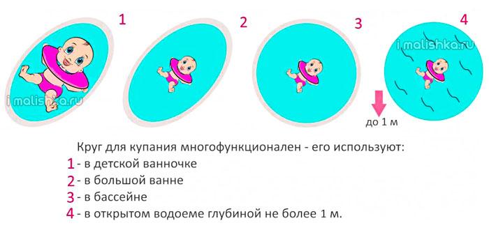 gde-ispolzuetsya-krug