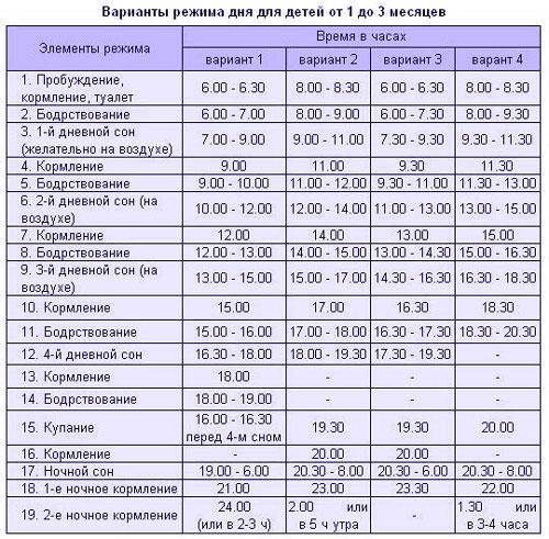 rasporyadok-dnya-grudnichka-po-mesyacam-6