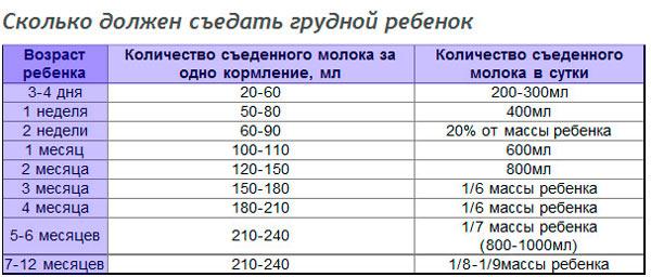 rebenok-ploho-nabiraet-ves-na-grudnom-vskarmlivanii-4