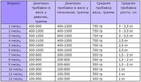 rebenok-ploho-nabiraet-ves-na-grudnom-vskarmlivanii-5