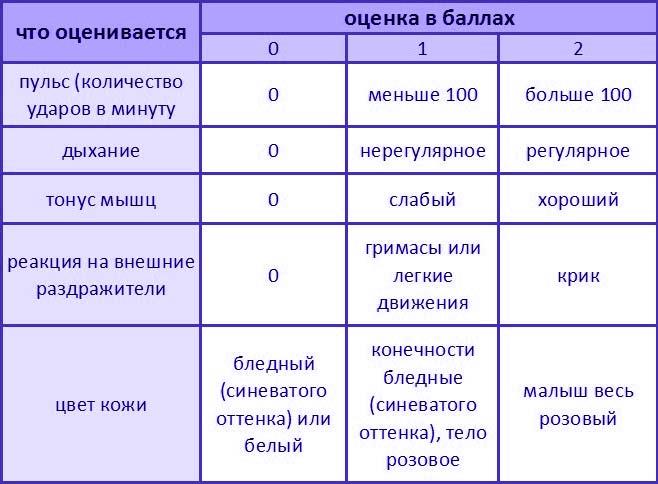 shkala-apgar-tablica-1