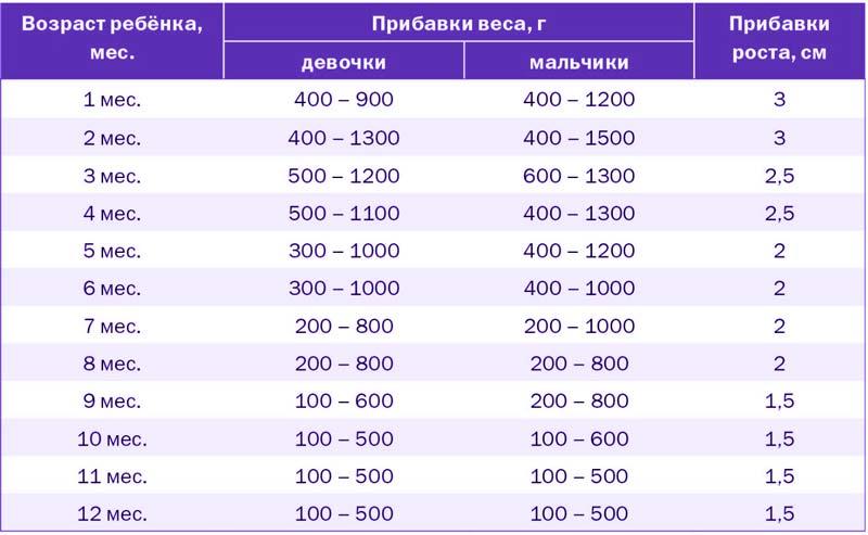 skolko-rebenok-dolzhen-nabirat-ves-po-mesyacam-1