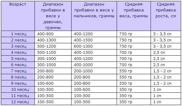tablitsa-pribavki-vesa-u-grudnichkov-po-mesyatsam-1