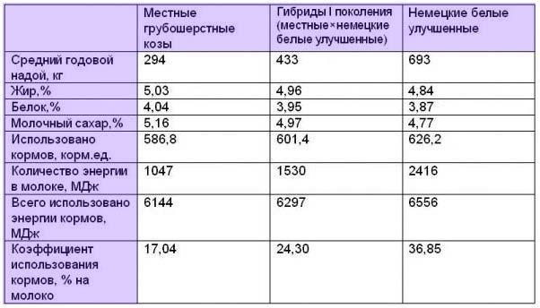 kogda-mozhno-davat-rebenku-koze-moloko-3