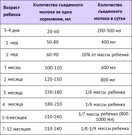 rebenok-bespokoyno-vedet-sebja-vo-vremya-kormleniya-2