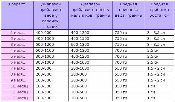 rebenok-nabiraet-ves-bolshe-normy-4